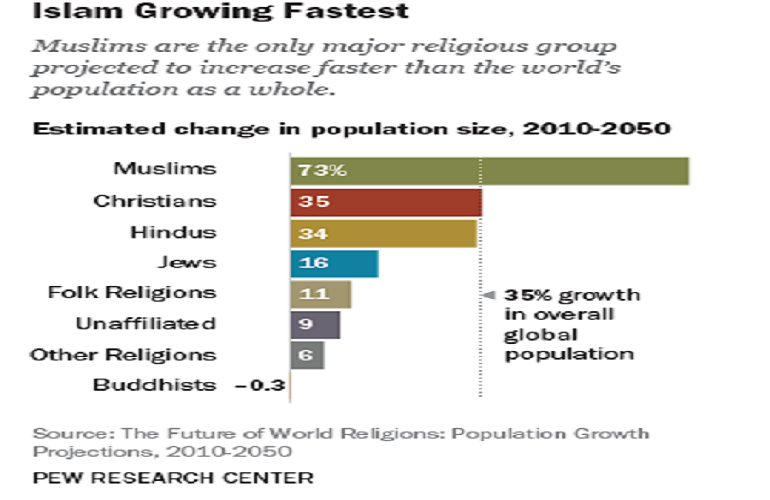 رشد اسلام