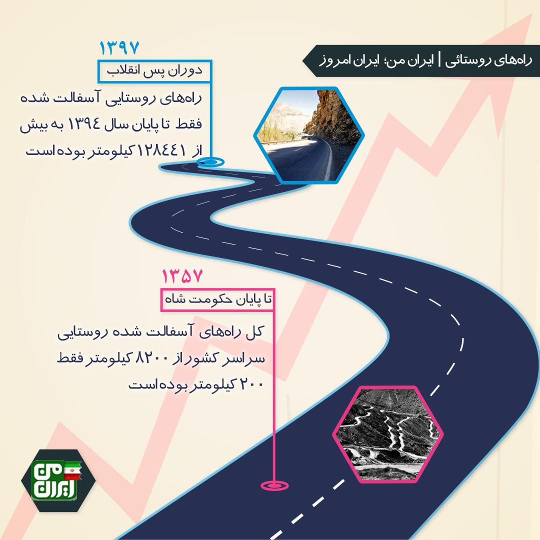 راههای روستائی ایران هموارتر از همیشه