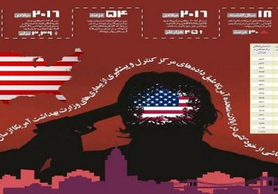 مرگومیر آمریکا