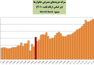 قدرت خرید خانوارهای ایرانی