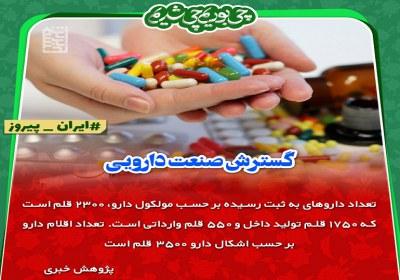 گسترش صنعت دارویی