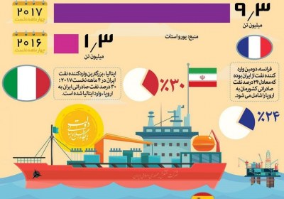 صادرات نفت ایران فاقد جایگزین