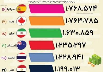 هشت رتبه سعود ایران
