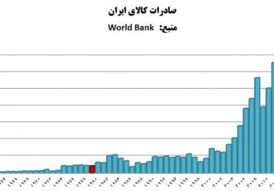 افزایش صادرات کالا بعد انقلاب