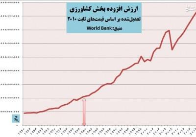 ۳۰۰ درصد رشد کشاورزی بعد انقلاب