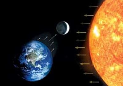 حرکت خورشید و ماه در قرآن