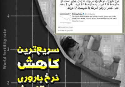 نرخ باروری,باروری,باروری در ایران,فرزندآوری,همسر بیل گیتس,زنان آمریکا,زنان ایران,جمعیت