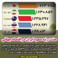 هشت رتبه صعود ایران در اقتصاد جهانی